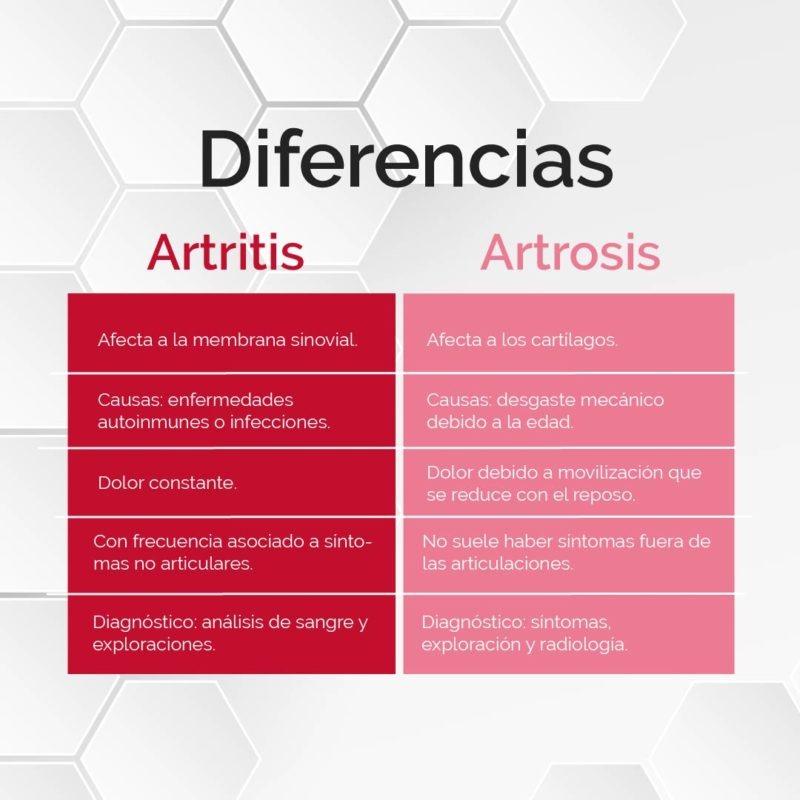 Diferencias artritis y artrosis